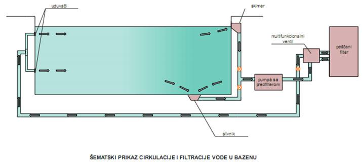 sistem-cirkulacije-vode